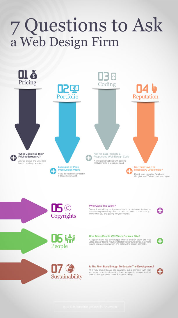 Infographics design for Questions to ask a builder
